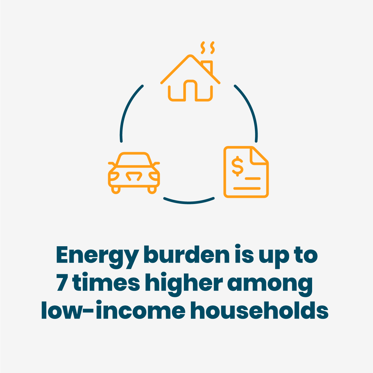 Energy burden is up to 7 times higher among low-income households