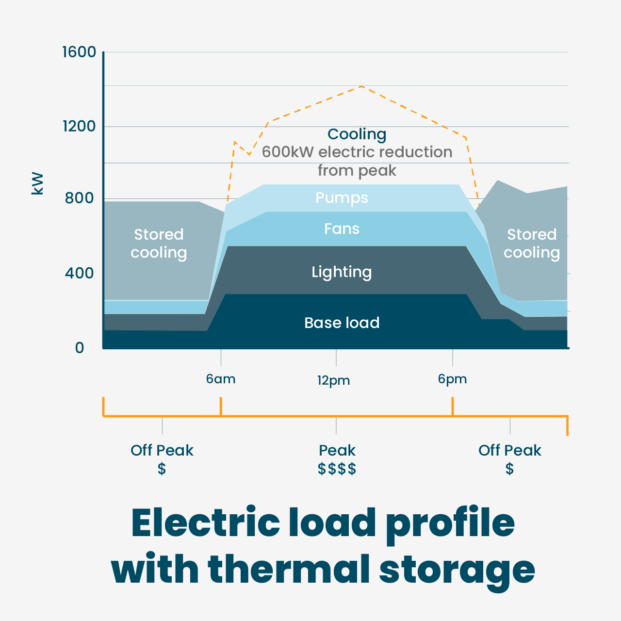 Electric load profile with thermal storage