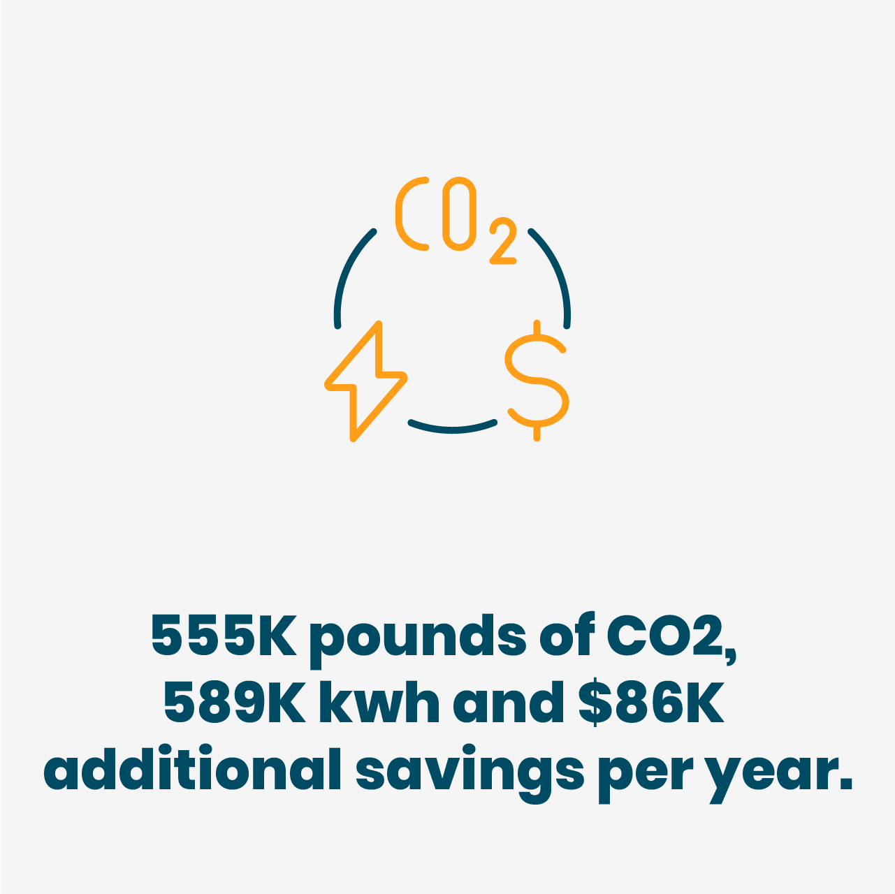 555K pounds of CO2, 589K kwh and $86K additional savings per year.