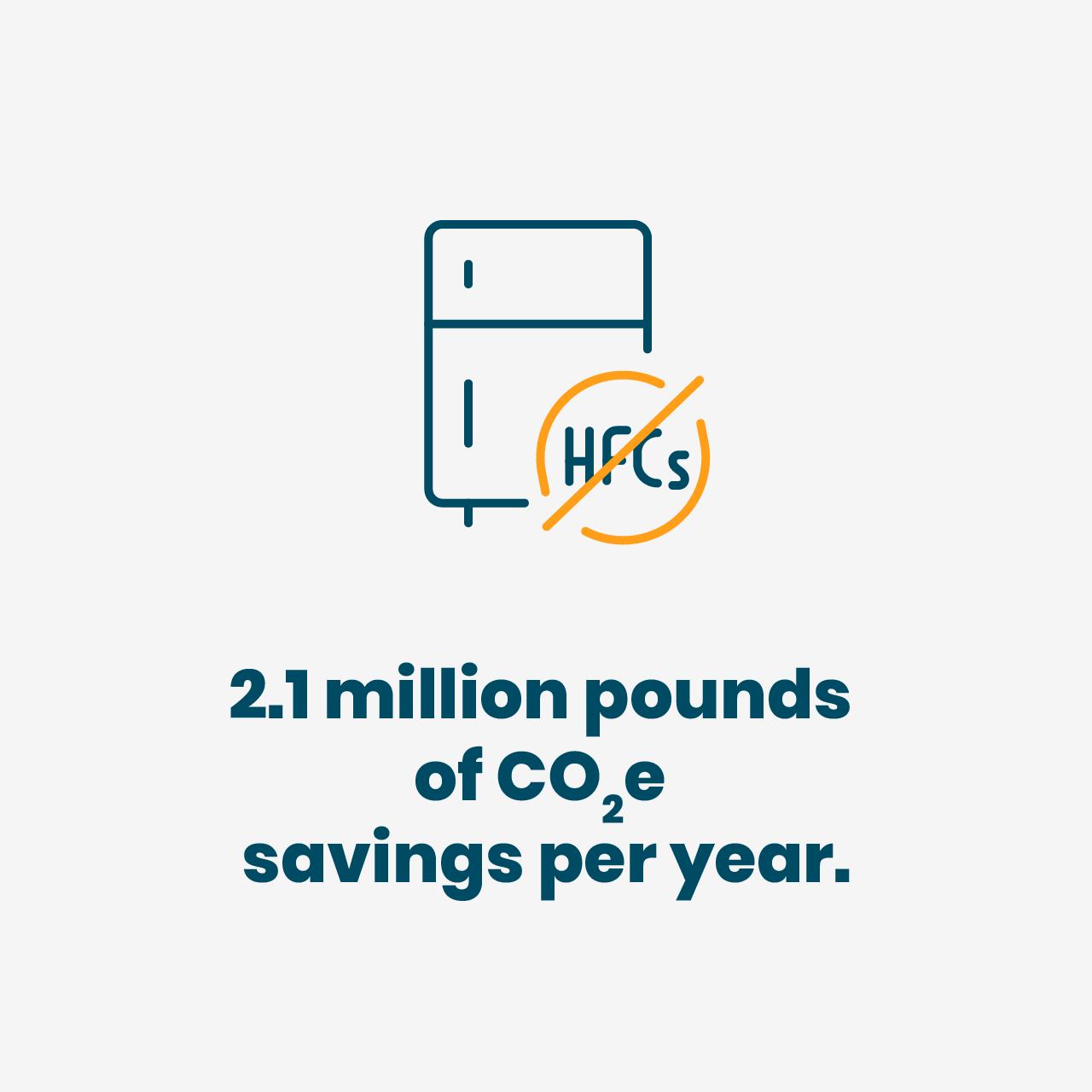 2.1 million pounds of CO2e savings per year