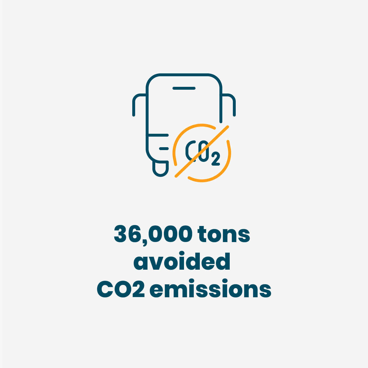 36000 tons avoided CO2 emissions