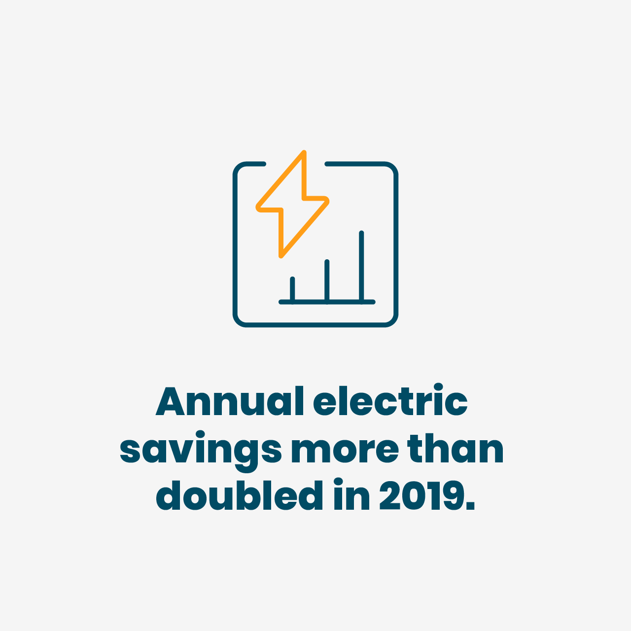 Annual electric savings more than doubled in 2019.