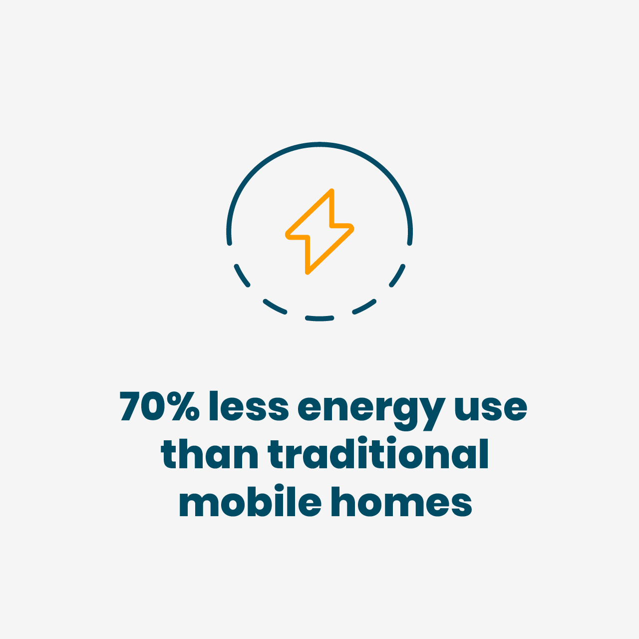 70% less energy use than traditional mobile homes
